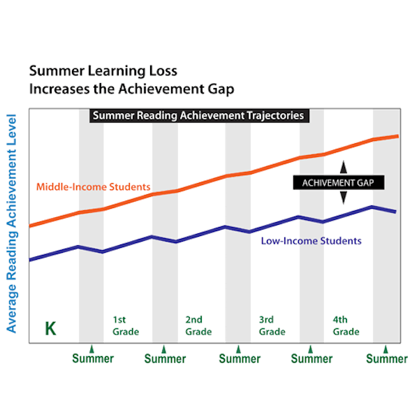 Graph showing achievement gap due to summer learning loss